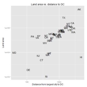 area-vs-distance