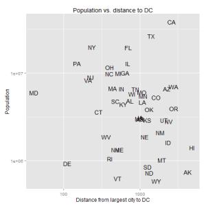 population-vs-distance