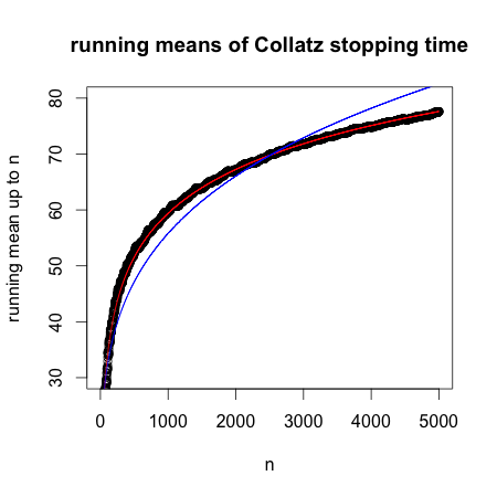 running-means-of-collatz-stopping-time